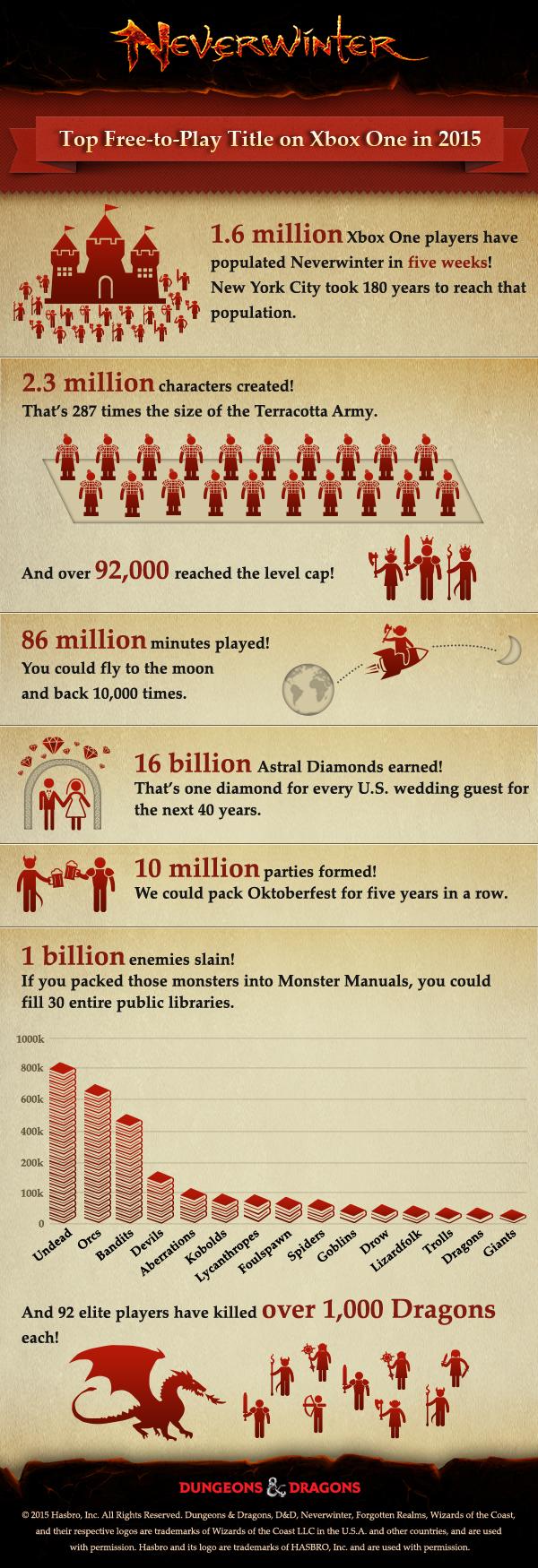 Neverwinter - 1.6m Xbox One Population Stats